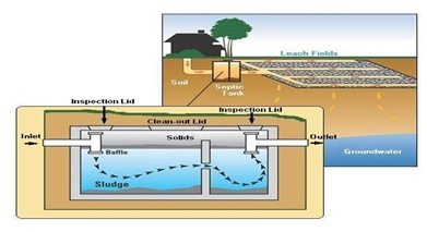How Septic System Works